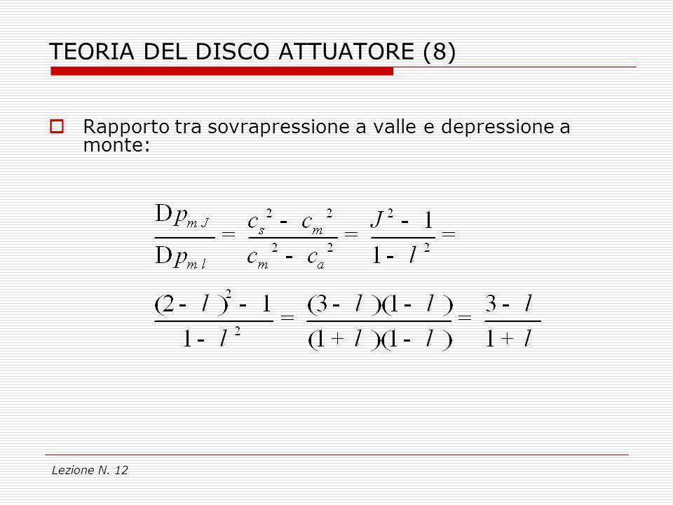 Lezione N. 12 TEORIA DEL DISCO ATTUATORE (8) Rapporto tra sovrapressione a valle e depressione a monte: