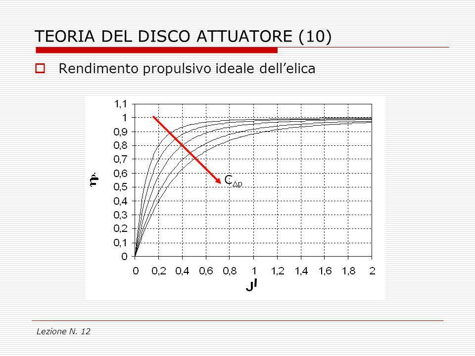 Lezione N. 12 TEORIA DEL DISCO ATTUATORE (10) Rendimento propulsivo ideale dellelica Cp