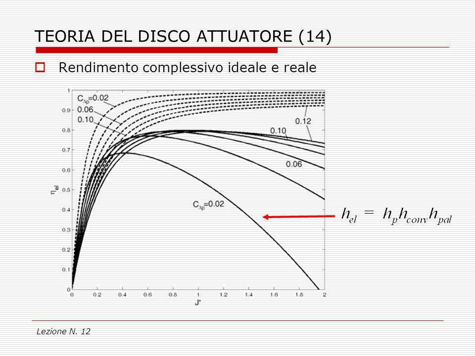 Lezione N. 12 TEORIA DEL DISCO ATTUATORE (14) Rendimento complessivo ideale e reale