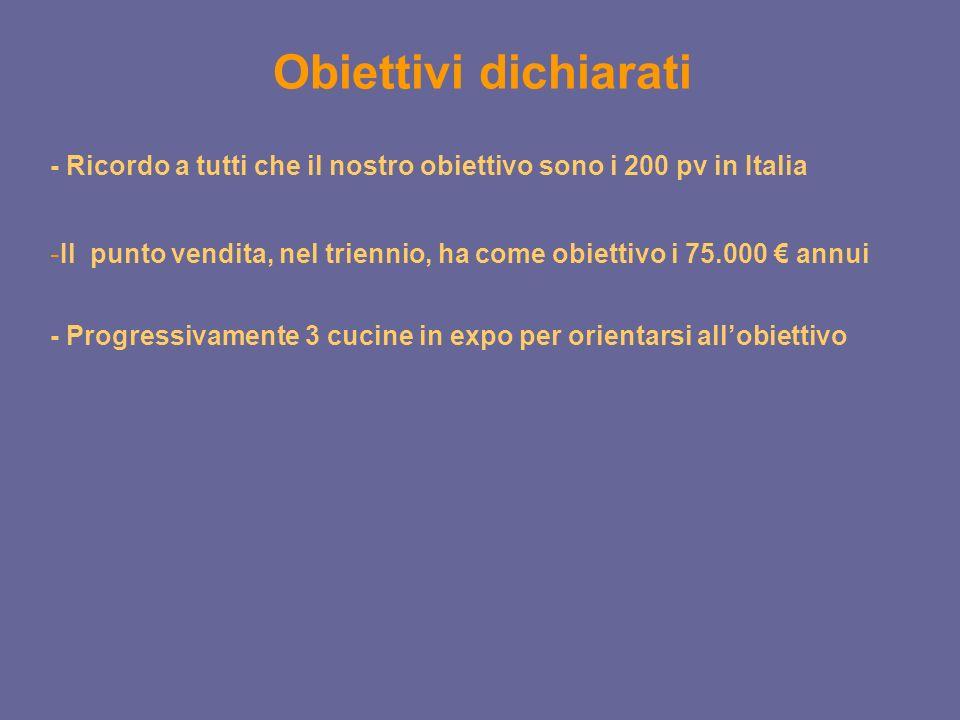 - Il punto vendita, nel triennio, ha come obiettivo i 75.000 annui - Ricordo a tutti che il nostro obiettivo sono i 200 pv in Italia Obiettivi dichiarati - Progressivamente 3 cucine in expo per orientarsi allobiettivo