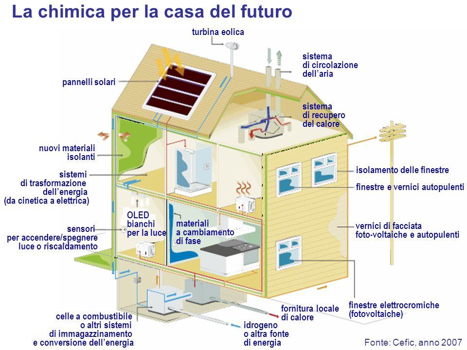 Fonte: Cefic, anno 2007 Vernici antivegetative Materiali compositi di plastica e carbonio Efficienza energetica nel trasporto Lubrificanti sintetici e additivi per carburanti