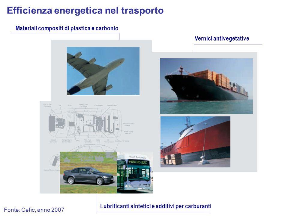 Fonte: Cefic, anno 2007 Vernici antivegetative Materiali compositi di plastica e carbonio Efficienza energetica nel trasporto Lubrificanti sintetici e