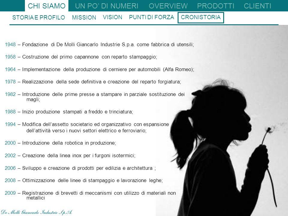 10 1948 – Fondazione di De Molli Giancarlo Industrie S.p.a.
