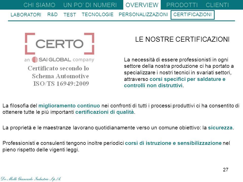 27 CHI SIAMO UN PO DI NUMERIOVERVIEW R&D TEST TECNOLOGIE PERSONALIZZAZIONI CERTIFICAZIONI LABORATORI CLIENTI PRODOTTI La filosofia del miglioramento continuo nei confronti di tutti i processi produttivi ci ha consentito di ottenere tutte le più importanti certificazioni di qualità.