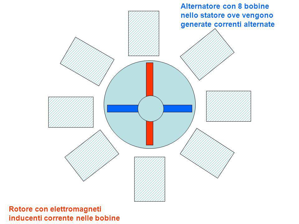 Correnti indotte mediante apertura e chiusura di un circuito elettrico testerbatteria interruttore bobine Una corrente indotta pulsante può essere prodotta anche usando come induttore un circuito,fermo, formato da una bobina collegata a un generatore di corrente e da un interruttore:quando il circuito si chiude appare una corrente indotta che raggiunge un picco e poi ritorna a zero,in un senso; quando si apre il circuito appare ancora una corrente indotta con un picco e ritorno a zero,ma in senso opposto al precedente:si potrebbe,accendendo e spegnendo rapidamente il circuito più volte,originare una corrente alternata… Osserva e commenta;poi clicca