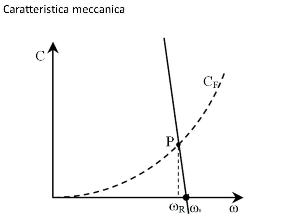 Caratteristica meccanica