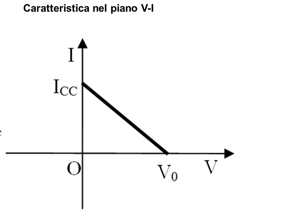 Caratteristica nel piano V-I