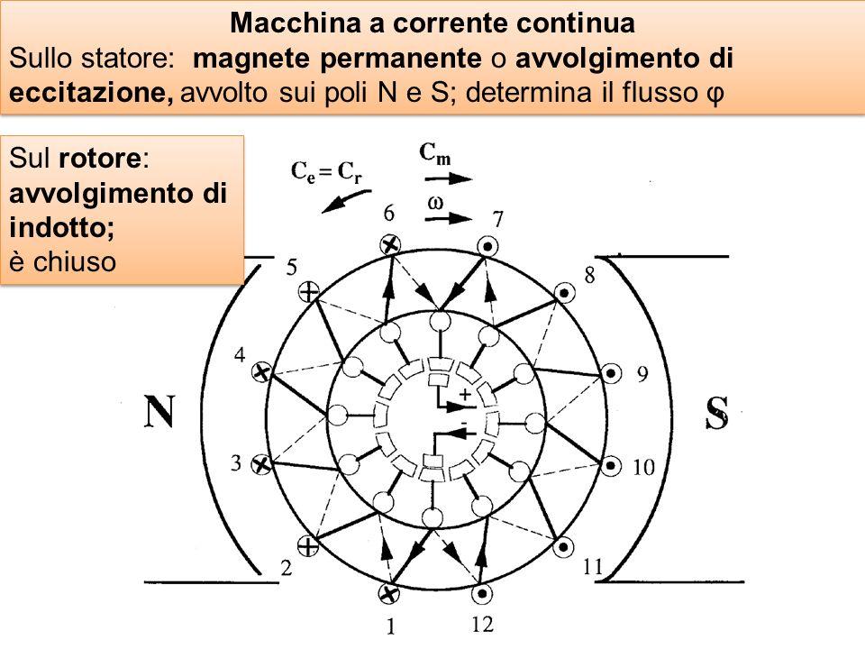 Macchina a corrente continua Sullo statore: magnete permanente o avvolgimento di eccitazione, avvolto sui poli N e S; determina il flusso φ Macchina a