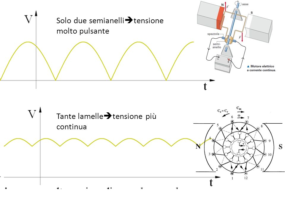 Rotore: cilindro laminato in materiale ferromagnetico Alla periferia: scanalature (cave) che accolgono le spire dellavvolgimento di indotto Poli composti da -nucleo (attorno al quale sono sistemati gli avvolgimenti di eccitazione) -espansione polare, sagomata a ventaglio con profilo concentrico a quello del rotore Rotore: cilindro laminato in materiale ferromagnetico Alla periferia: scanalature (cave) che accolgono le spire dellavvolgimento di indotto Poli composti da -nucleo (attorno al quale sono sistemati gli avvolgimenti di eccitazione) -espansione polare, sagomata a ventaglio con profilo concentrico a quello del rotore