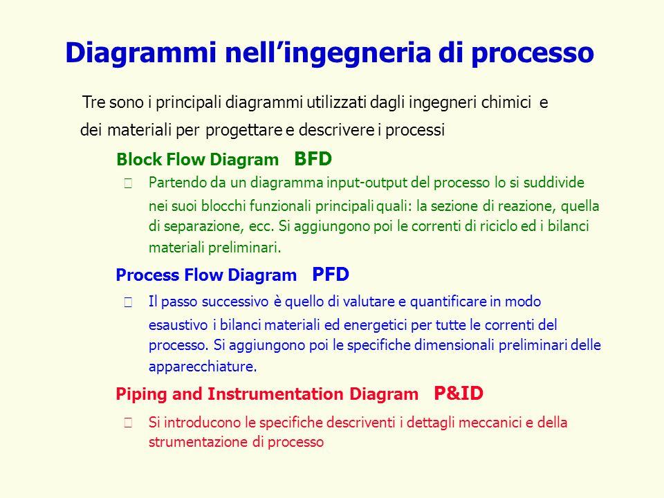 Diagrammi nellingegneria di processo Tre sono i principali diagrammi utilizzati dagli ingegneri chimici e dei materiali per progettare e descrivere i