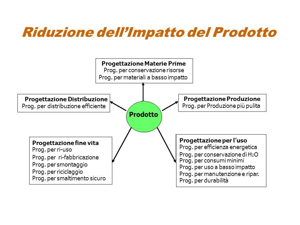 Riduzione dellImpatto del Prodotto Progettazione Distribuzione Prog. per distribuzione efficiente Progettazione Materie Prime Prog. per conservazione