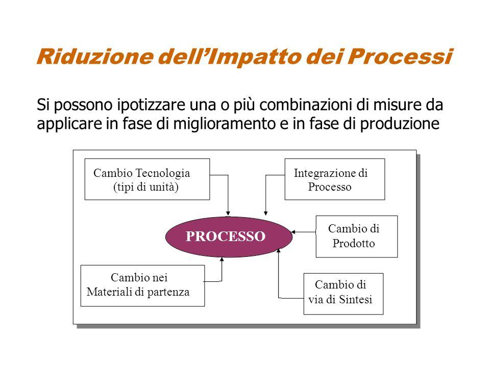 Riduzione dellImpatto dei Processi Si possono ipotizzare una o più combinazioni di misure da applicare in fase di miglioramento e in fase di produzion
