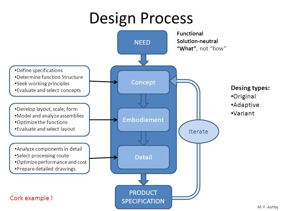 Design Process M. F. Ashby NEED Functional Solution-neutral What, not how Concept Detail Embodiement Define specifications Determine function Structur