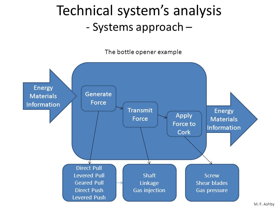 Technical systems analysis - Systems approach – M. F. Ashby Energy Materials Information Energy Materials Information The bottle opener example Genera