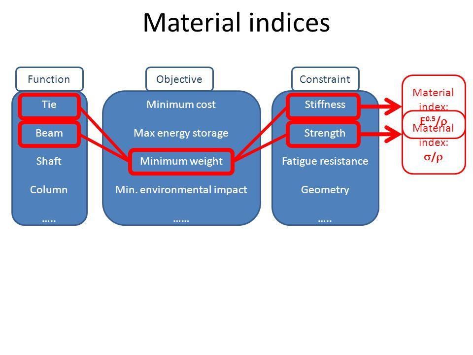 Material indices Tie Beam Shaft Column ….. Minimum cost Max energy storage Minimum weight Min. environmental impact …… Stiffness Strength Fatigue resi