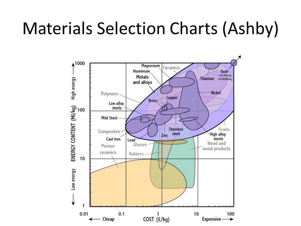 Materials Selection Charts (Ashby)