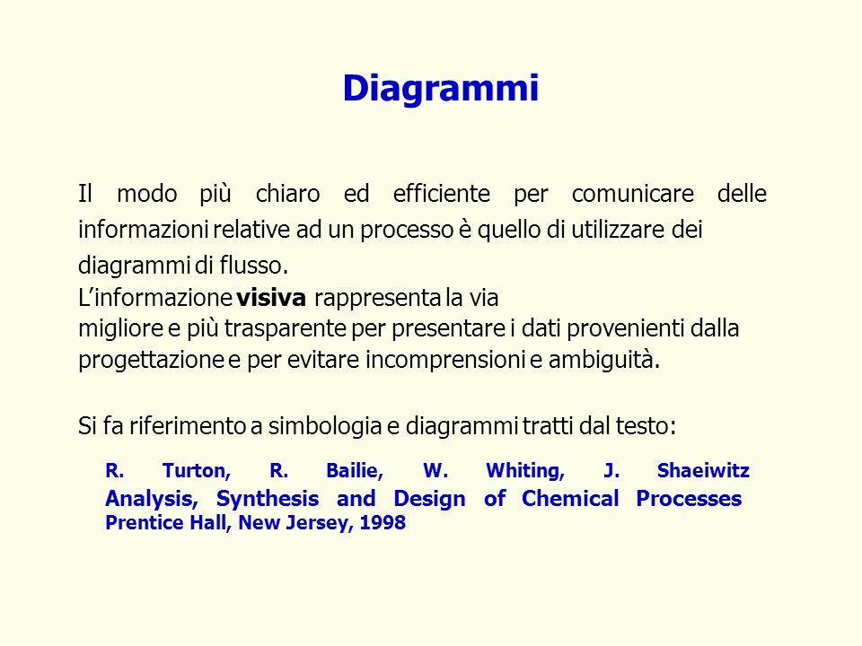 Diagrammi Il modo più chiaro ed efficiente per comunicare delle informazioni relative ad un processo è quello di utilizzare dei diagrammi di flusso. L