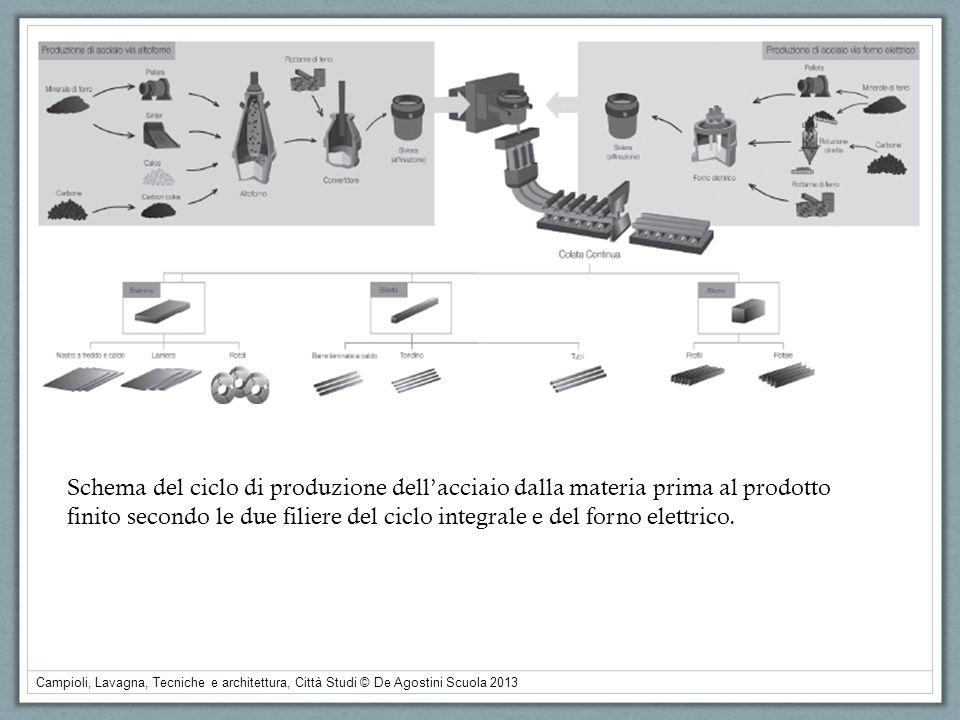 Campioli, Lavagna, Tecniche e architettura, Città Studi © De Agostini Scuola 2013 Schema del ciclo di produzione dellacciaio dalla materia prima al pr