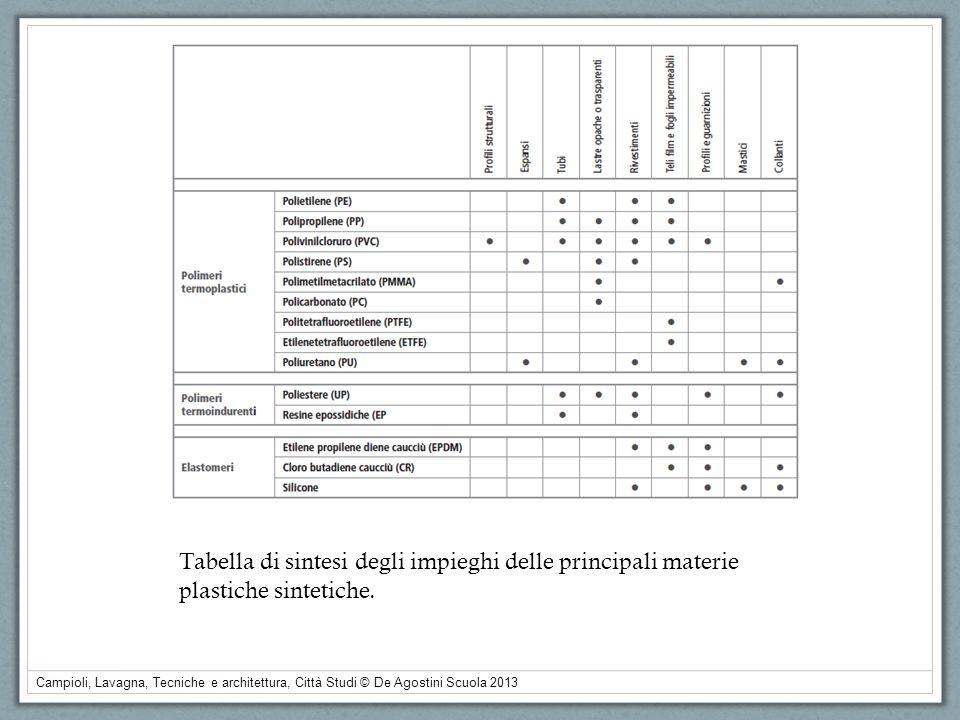 Campioli, Lavagna, Tecniche e architettura, Città Studi © De Agostini Scuola 2013 Tabella di sintesi degli impieghi delle principali materie plastiche