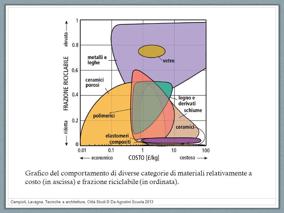 Campioli, Lavagna, Tecniche e architettura, Città Studi © De Agostini Scuola 2013 Grafico del comportamento di diverse categorie di materiali relativa