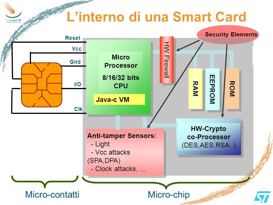 Linterno di una Smart Card ROM Micro Processor 8/16/32 bits CPU HW Firewall RAM EEPROM Vcc Gnd I/O Clk Reset HW-Crypto co-Processor (DES,AES,RSA..) An