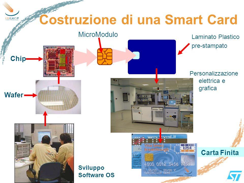 Costruzione di una Smart Card Chip MicroModulo Laminato Plastico pre-stampato Carta Finita Wafer Personalizzazione elettrica e grafica Sviluppo Softwa