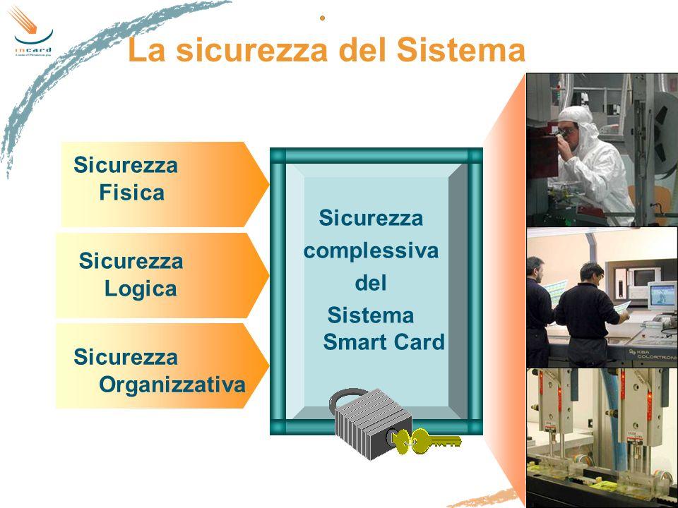 Sicurezza complessiva del Sistema Smart Card La sicurezza del Sistema Sicurezza Fisica Sicurezza Organizzativa Sicurezza Logica