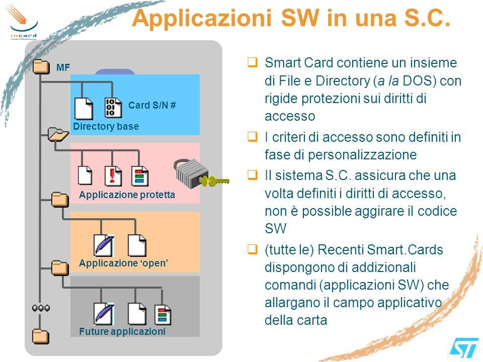 Applicazioni SW in una S.C. Smart Card contiene un insieme di File e Directory (a la DOS) con rigide protezioni sui diritti di accesso I criteri di ac