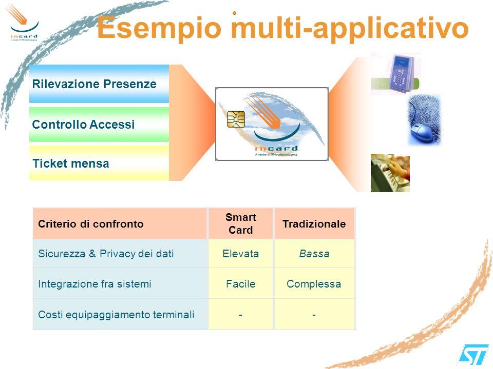 Esempio multi-applicativo Rilevazione Presenze Controllo Accessi Ticket mensa Criterio di confronto Smart Card Tradizionale Sicurezza & Privacy dei da