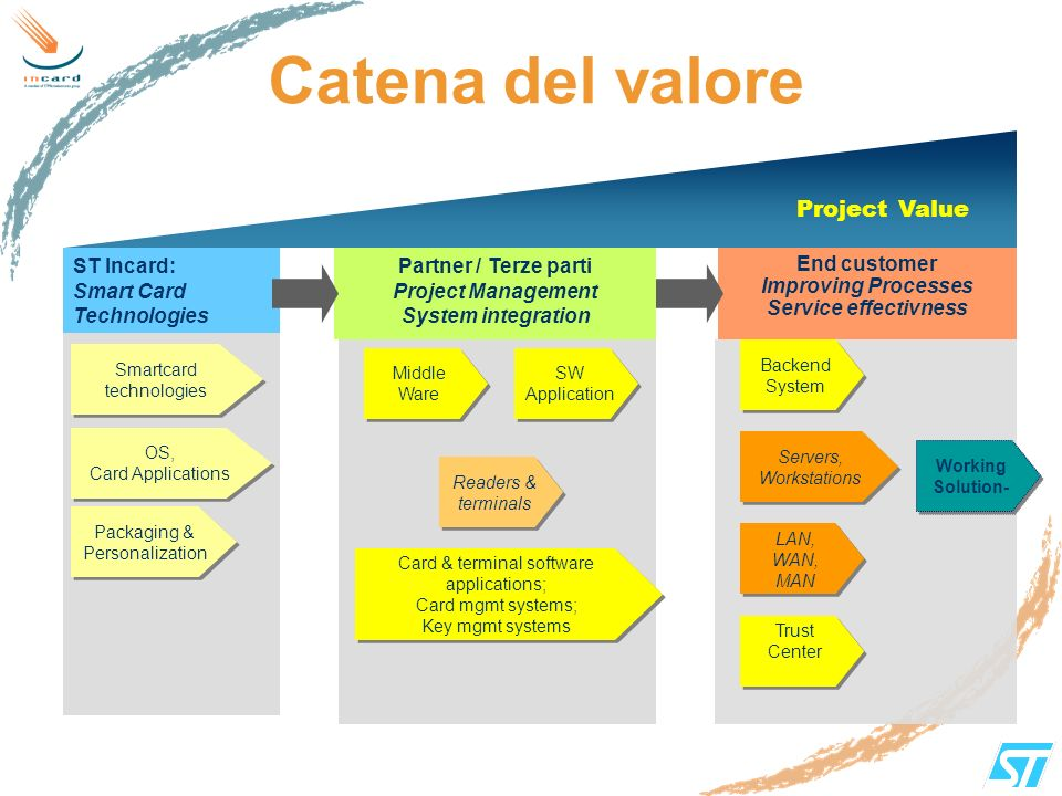 Catena del valore Smartcard technologies Packaging & Personalization SW Application Readers & terminals OS, Card Applications OS, Card Applications Ba