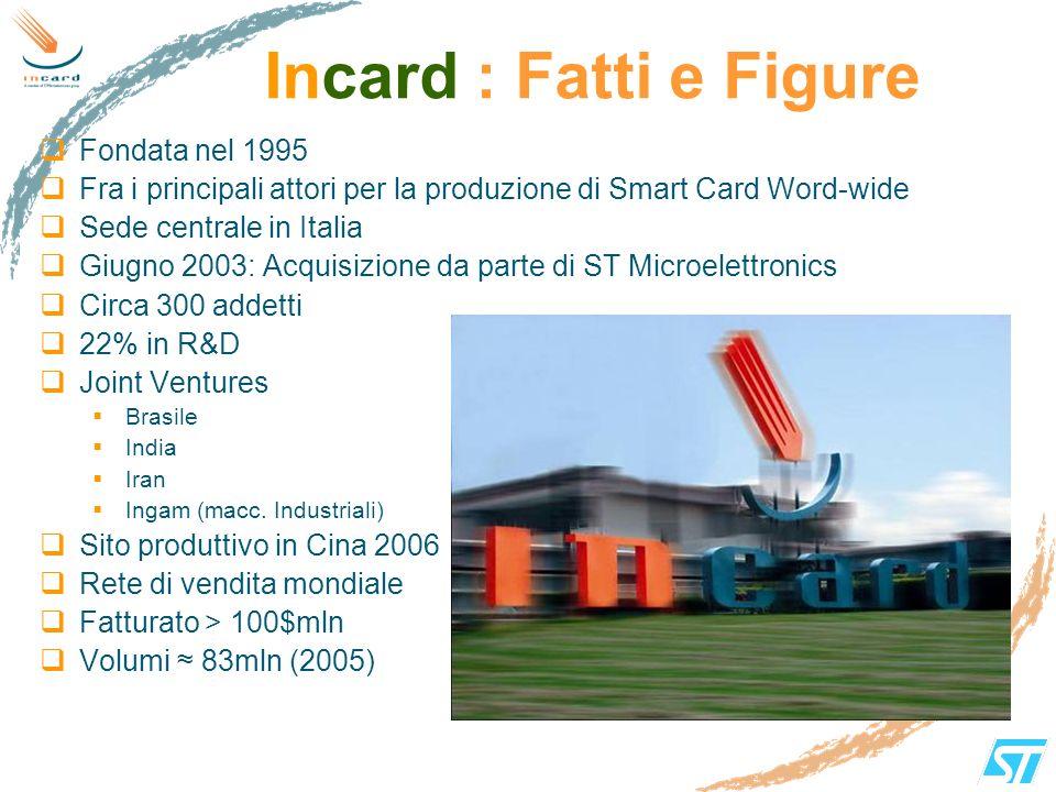 Incard : Fatti e Figure Fondata nel 1995 Fra i principali attori per la produzione di Smart Card Word-wide Sede centrale in Italia Giugno 2003: Acquis