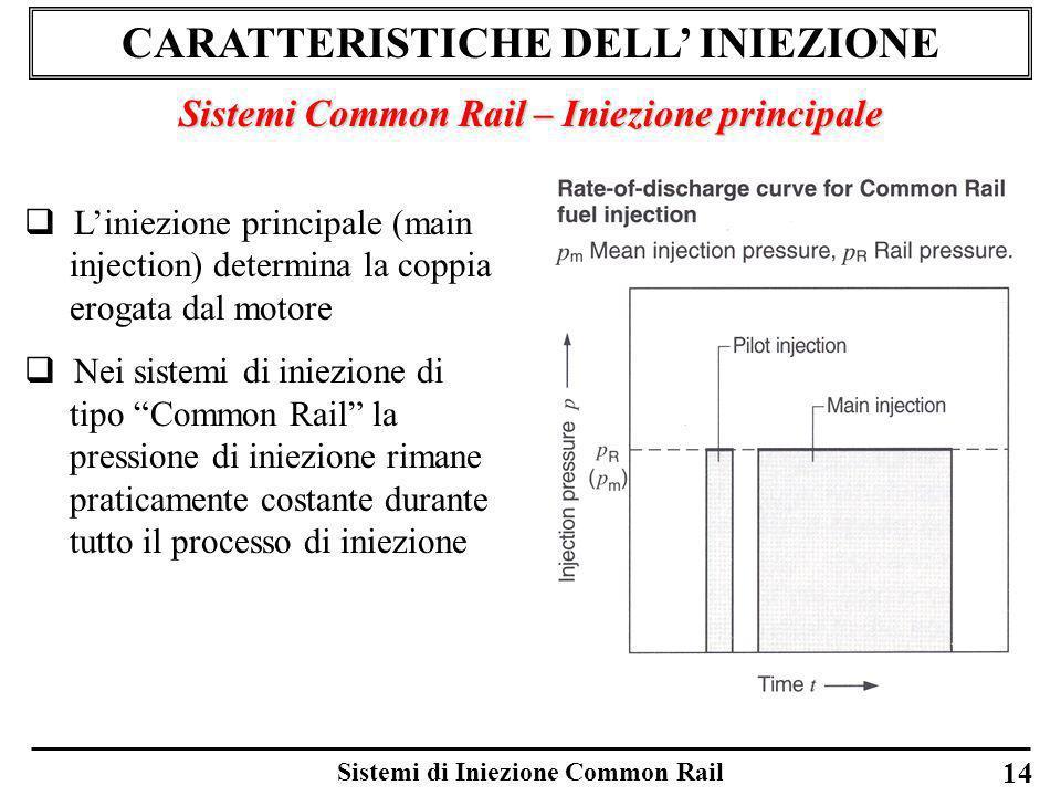 Sistemi di Iniezione Common Rail CARATTERISTICHE DELL INIEZIONE Sistemi Common Rail – Iniezione principale Liniezione principale (main injection) dete