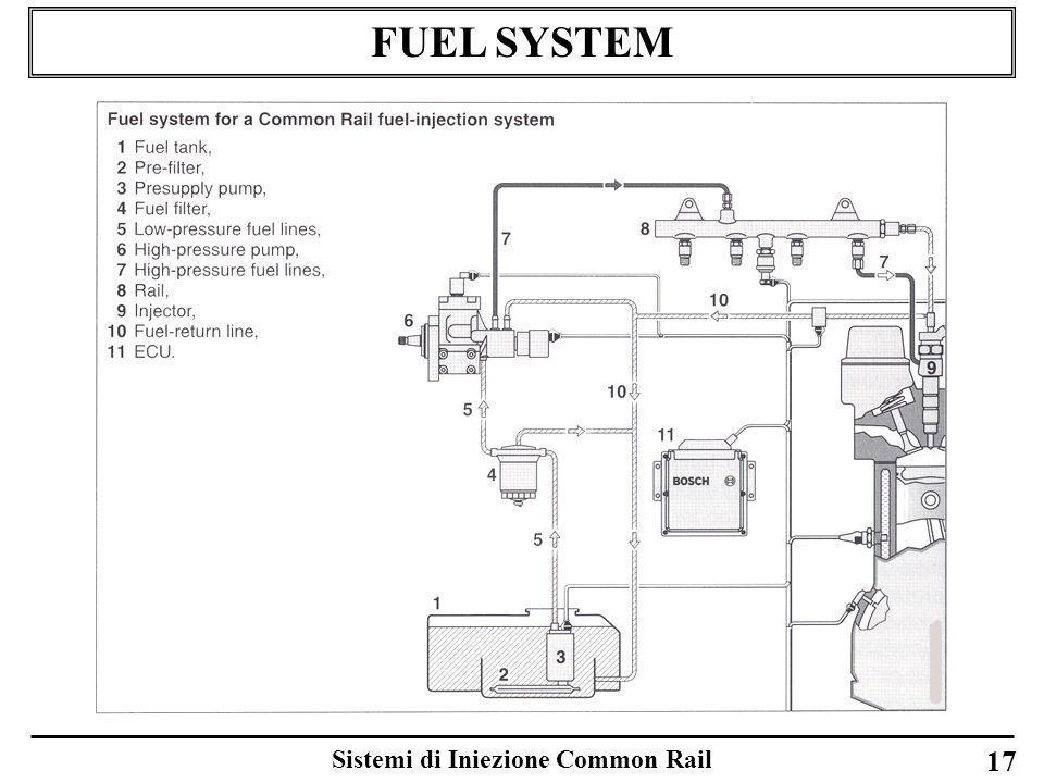 Sistemi di Iniezione Common Rail 17 FUEL SYSTEM