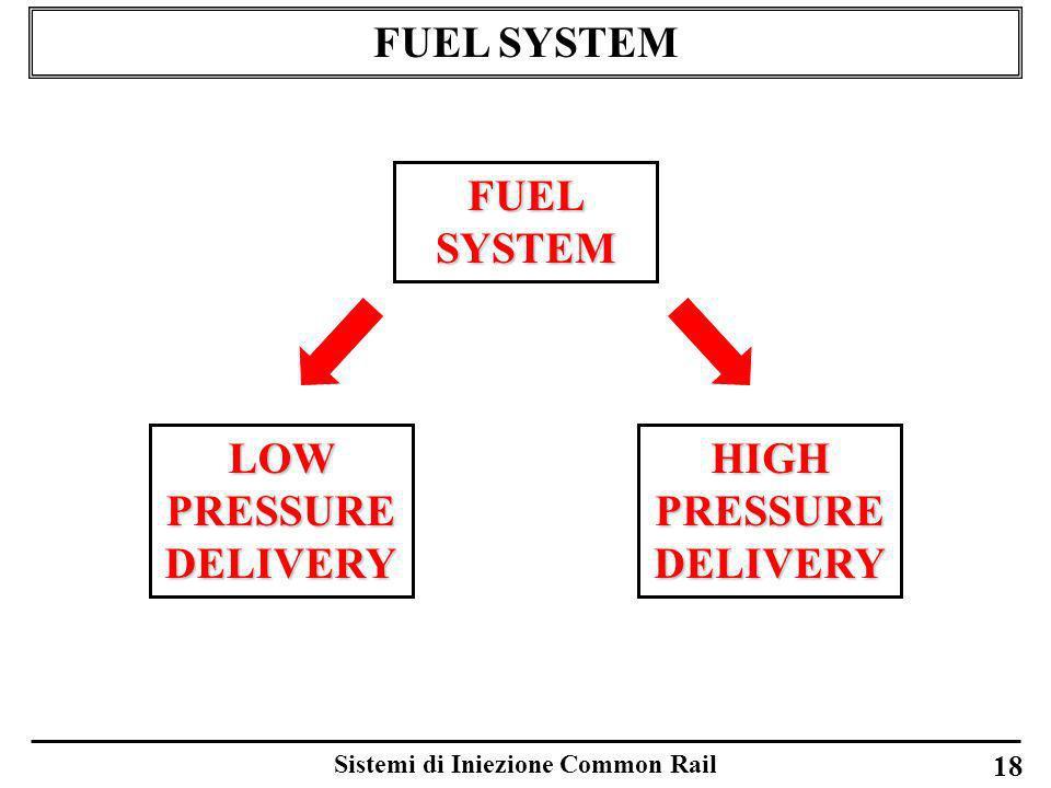 Sistemi di Iniezione Common Rail 18 FUEL SYSTEM LOW PRESSURE DELIVERY HIGH PRESSURE DELIVERY