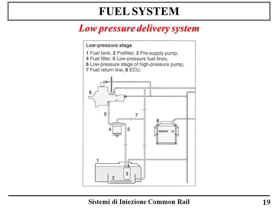 Sistemi di Iniezione Common Rail 19 FUEL SYSTEM Low pressure delivery system