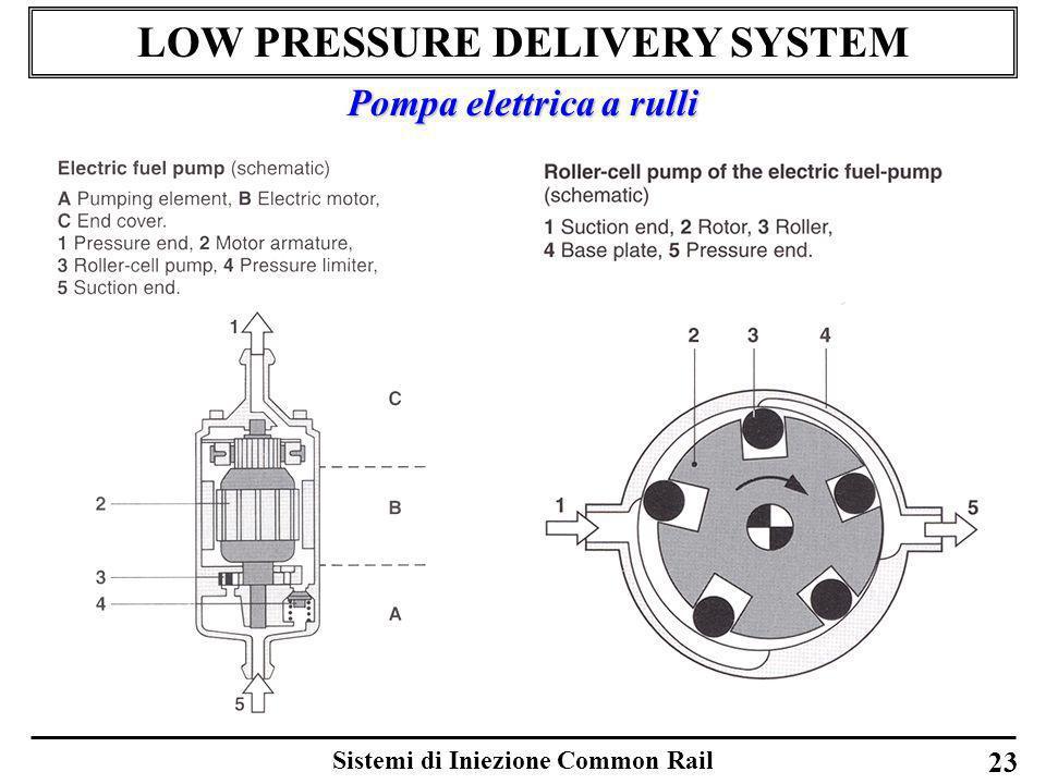 Sistemi di Iniezione Common Rail 23 LOW PRESSURE DELIVERY SYSTEM Pompa elettrica a rulli