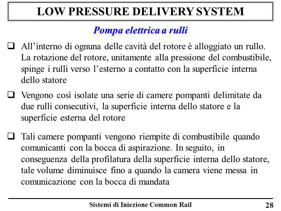 Sistemi di Iniezione Common Rail 28 LOW PRESSURE DELIVERY SYSTEM Allinterno di ognuna delle cavità del rotore è alloggiato un rullo. La rotazione del