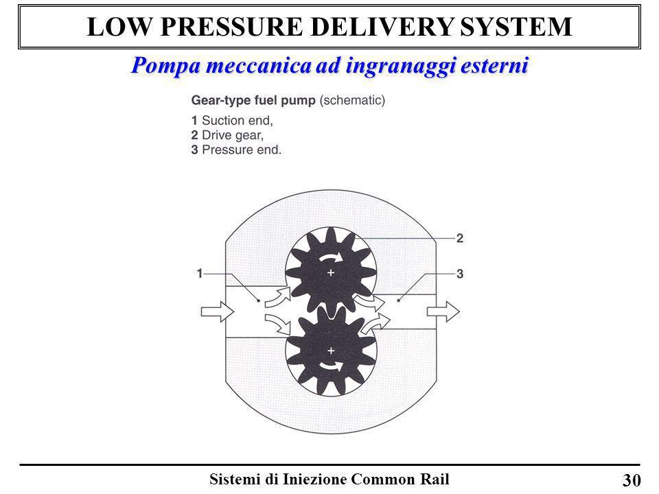 Sistemi di Iniezione Common Rail 30 LOW PRESSURE DELIVERY SYSTEM Pompa meccanica ad ingranaggi esterni