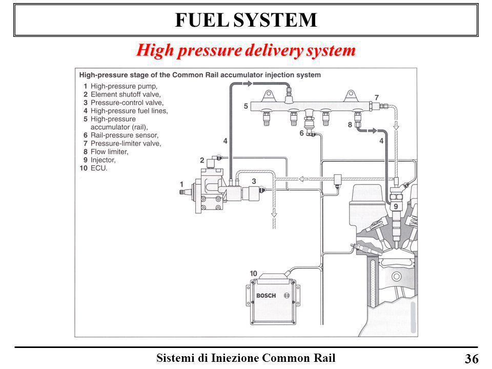 Sistemi di Iniezione Common Rail 36 FUEL SYSTEM High pressure delivery system