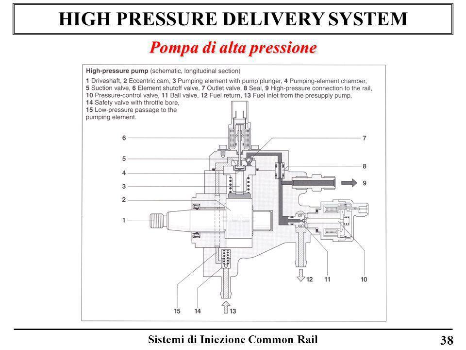 Sistemi di Iniezione Common Rail 38 HIGH PRESSURE DELIVERY SYSTEM Pompa di alta pressione
