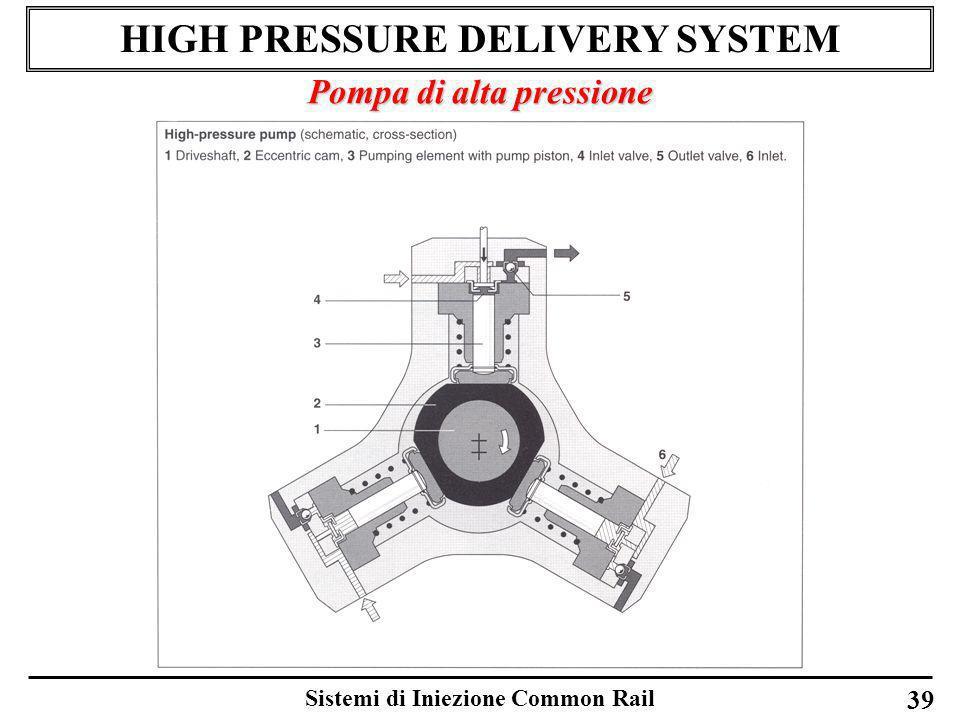 Sistemi di Iniezione Common Rail 39 HIGH PRESSURE DELIVERY SYSTEM Pompa di alta pressione