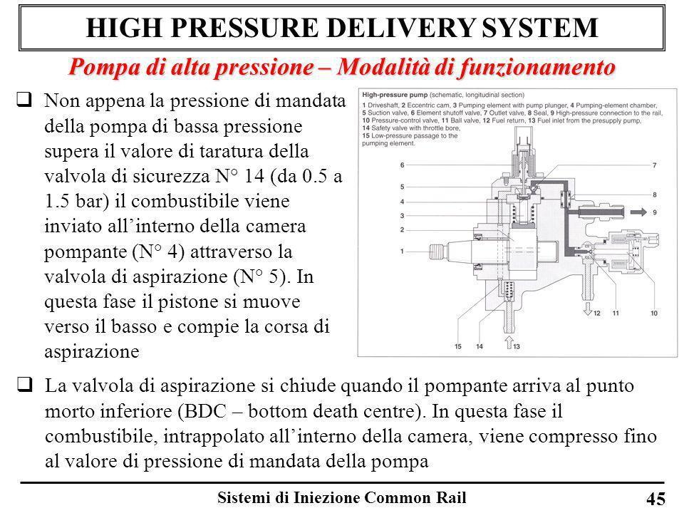 Sistemi di Iniezione Common Rail 45 HIGH PRESSURE DELIVERY SYSTEM Pompa di alta pressione – Modalità di funzionamento Non appena la pressione di manda