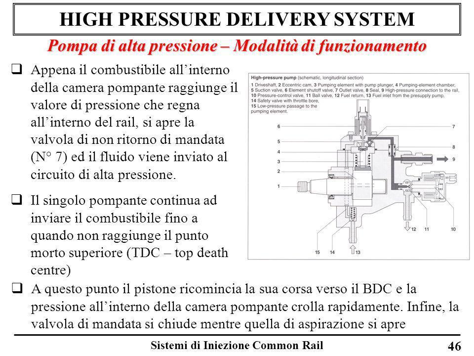 Sistemi di Iniezione Common Rail 46 HIGH PRESSURE DELIVERY SYSTEM Pompa di alta pressione – Modalità di funzionamento Appena il combustibile allintern