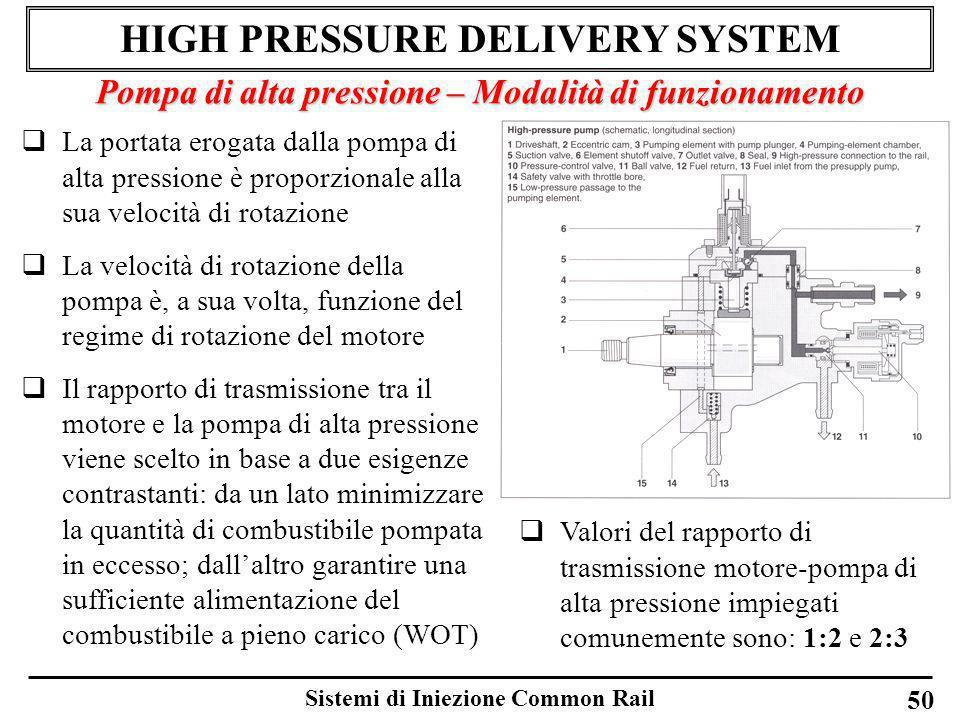 Sistemi di Iniezione Common Rail 50 HIGH PRESSURE DELIVERY SYSTEM Pompa di alta pressione – Modalità di funzionamento La portata erogata dalla pompa d