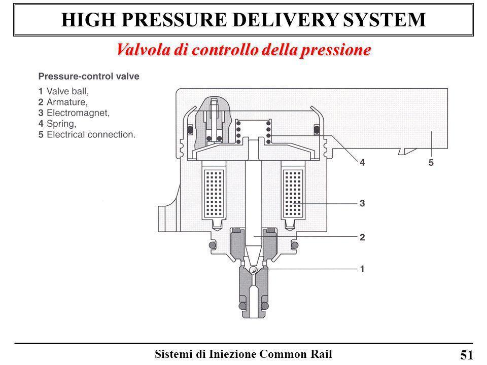 Sistemi di Iniezione Common Rail 51 HIGH PRESSURE DELIVERY SYSTEM Valvola di controllo della pressione