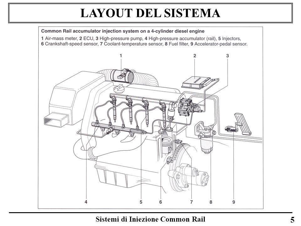 Sistemi di Iniezione Common Rail 66 HIGH PRESSURE DELIVERY SYSTEM Sensore di pressione del rail Il principio di funzionamento è il seguente: sotto lazione della pressione cambia la forma del diaframma (approssimativamente 1 mm di deformazione a 1500 bar) e, come conseguenza di ciò, la resistenza elettrica dellelemento sensibile La variazione di resistenza dellelemento sensibile determina una variazione della tensione rilevata sul ponte di misura alimentato alla tensione di circa 5 V