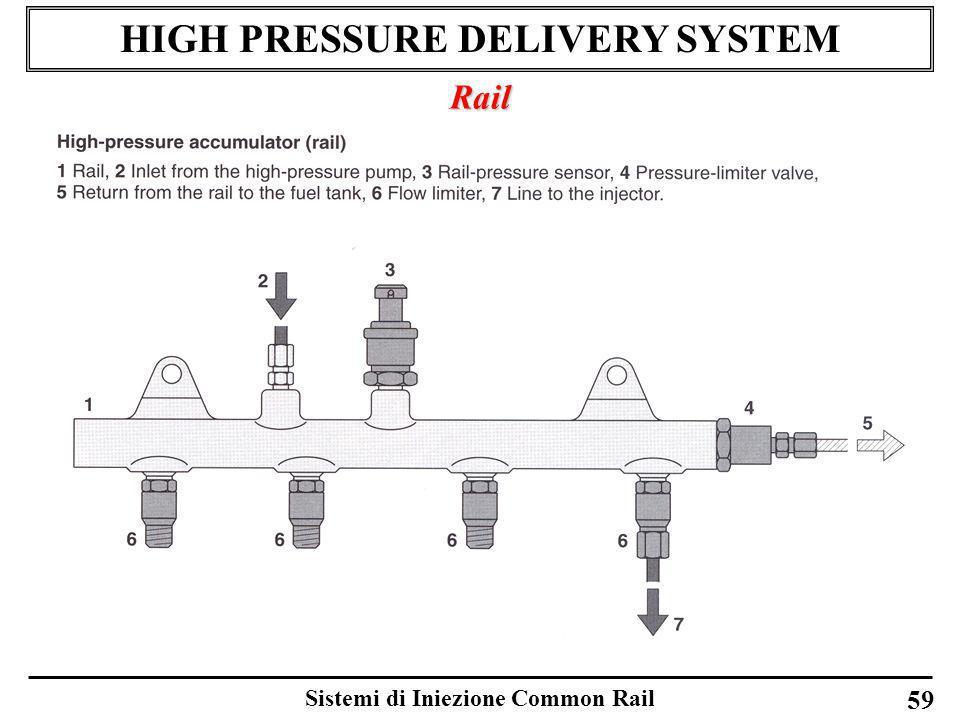 Sistemi di Iniezione Common Rail 59 HIGH PRESSURE DELIVERY SYSTEM Rail