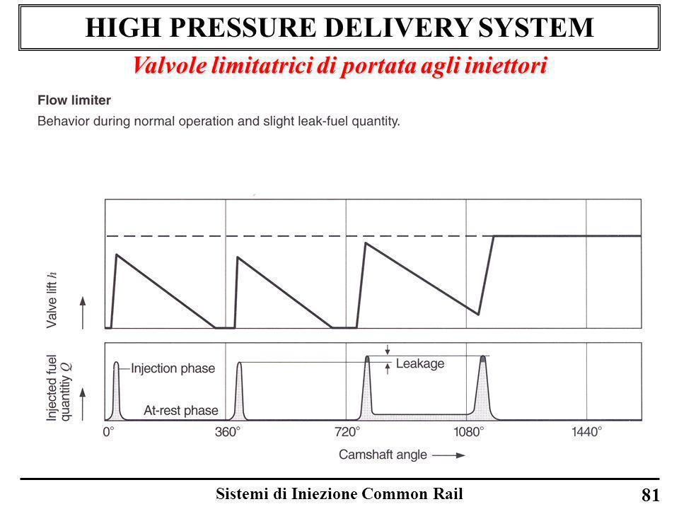 Sistemi di Iniezione Common Rail 81 HIGH PRESSURE DELIVERY SYSTEM Valvole limitatrici di portata agli iniettori