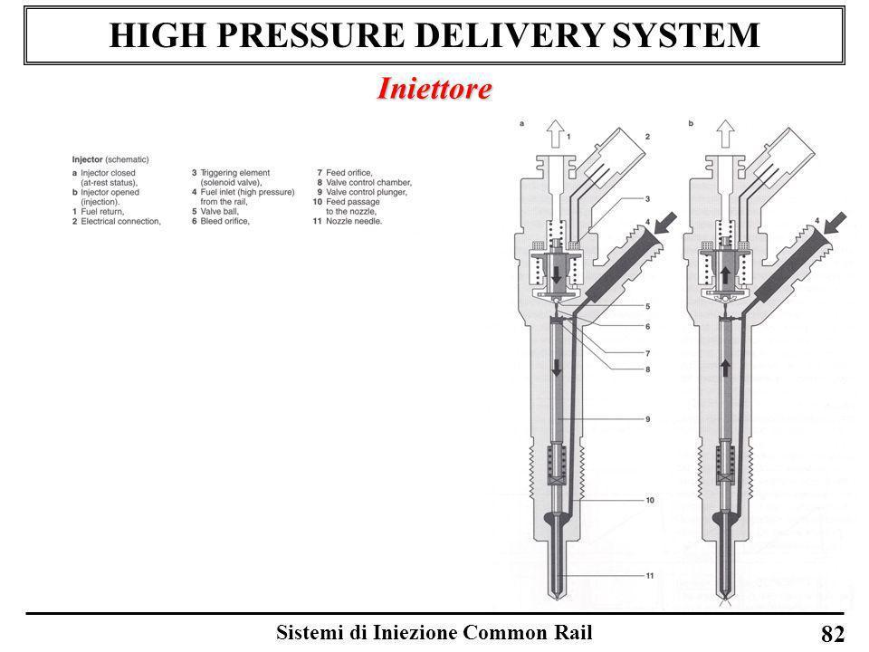 Sistemi di Iniezione Common Rail 82 HIGH PRESSURE DELIVERY SYSTEM Iniettore