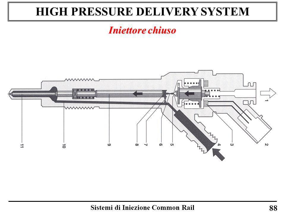 Sistemi di Iniezione Common Rail 88 HIGH PRESSURE DELIVERY SYSTEM Iniettore chiuso